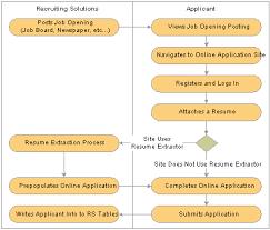 peoplesoft enterprise candidate gateway 9 0 peoplebook