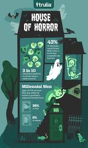 would you live in a haunted house trulia u0027s blog