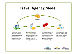 online travel agency images Travel agency business model opening a travel agency at home jpg