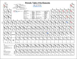 printable periodic table of elements chart and data