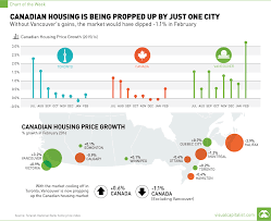 chart canadian housing is being propped up by just one city