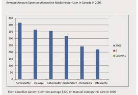 Interior Design Salary Canada National Academy Of Osteopathy Faq