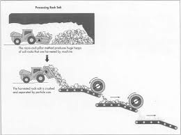 what do salt rock ls do how salt is made material used processing procedure industry
