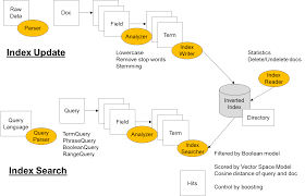 text processing part 2 oh inverted index dzone big data