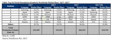2017 top 705 put apple s big quarter iphone x expected to push it past