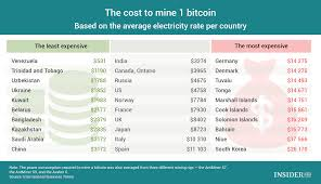 chart of the day the chart of the day the cost to mine 1 bitcoin infographics