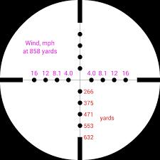 range estimation u0026 making the long shot first focal plane scopes