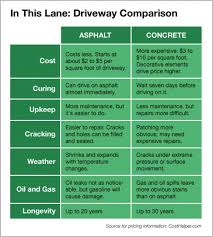 Price For Gravel Per Yard Pros And Cons Asphalt Vs Concrete Driveway Angie U0027s List