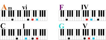keyboard chords tutorial for beginners learn four simple chords to play hundreds of songs on piano