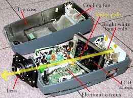 how do tv projectors work explain that stuff