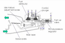 how to adjust idle screws on a quadrajet carb it still