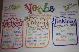 Action Linking Verbs Worksheet Writing Fun Online Classroom Tools Pinterest Text Types