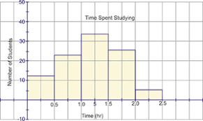 bar graphs frequency tables and histograms read statistics
