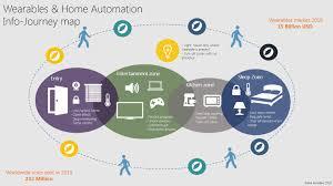 Home Automation Logo Design Wearables U0026 Home Automation U2013 Hacker Noon
