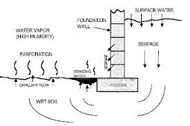 How To Stop Water From Leaking Into Basement by Wet Basement Tips