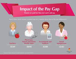 National Nurses Week Meme - what would happen if male nurses were paid 848 less per week