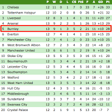 premier league table over the years these alternative premier league tables show burnley s incredible