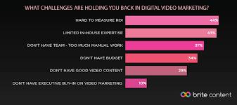 Challenge Roi The Top Challenge In Digital Marketing 2016 Brite Content