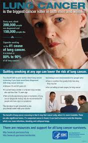 men s cdc lung cancer is the biggest cancer killer in both men and