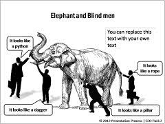 Blind Man And Elephant Powerpoint Metaphors From Ceo Pack 2