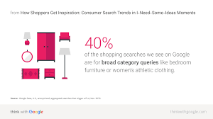 how shoppers get inspiration consumer search trends in i need download