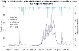 Alberta Wildfire Job Application by Hydrology Free Full Text Impacts Of Forest Fires And Climate