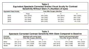 tracker assisted photorefractive keratectomy for myopia of 1 to