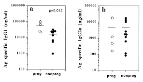 pregnancy ameliorates induction and expression of experimental