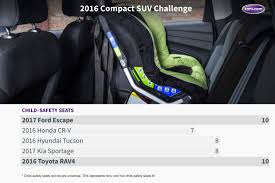 Car Interior Noise Comparison What U0027s The Best Compact Suv Of 2016 News Cars Com