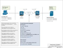 vpn tunnel visio diagram u2013 template u2013 lessons in tech