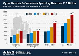 amazon cyber monday vs black friday 56 best black friday infographics images on pinterest black