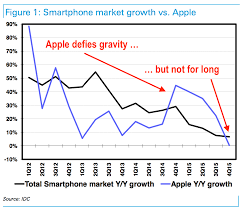 android vs iphone market iphone sales apple usually does worse than market business insider
