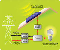 pv system design types of solar photovoltaic pv system