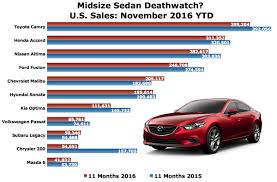 mazda cars usa midsize sedan deathwatch 6 market share falls in november