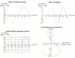 new york times forecast dial equation of time wikipedia