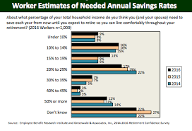 How Much To Retire Comfortably How Much Should I Save For Retirement Here U0027s Your Answer