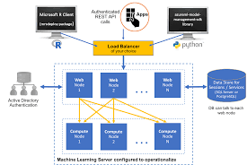 configure machine learning server to operationalize analytics