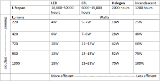 light bulb conversion to led light bulb conversion table wiring diagrams schematics