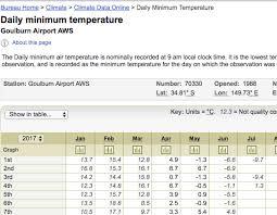 Bureau Erases Goulburn Record Minimum Temperature Set Sunday 2 Bureau Am Pm