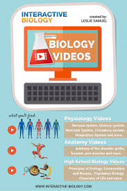 Human Anatomy And Physiology Videos Biology Videos Interactive Biology By Leslie Samuel