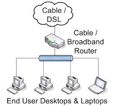 Home Server Network Design Logical Network Layout For Small Networks Simple Talk