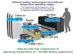 battery operating temperatures u2013 gridedge storage news
