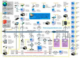 Best  Network Diagram Tool Ideas Only On Pinterest Data - Home office network design