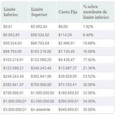 tablas y tarifas isr pagos provisionales 2016 isr