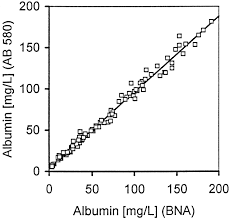 microalbuminuria and borderline increased albumin excretion