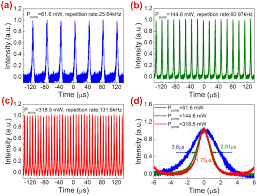 passively q switched mid infrared fluoride fiber laser around 3 µm