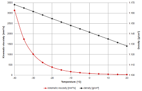 Density Table Automotive Antifreeze U2013 Viscosity Table And Viscosity Chart