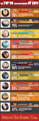 top 10 grossing movies 2013 visual ly