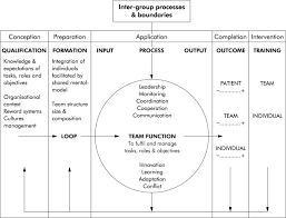 developing observational measures of performance in surgical teams