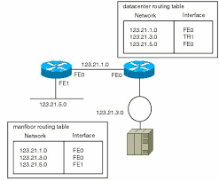routing table in networking figure2 gif
